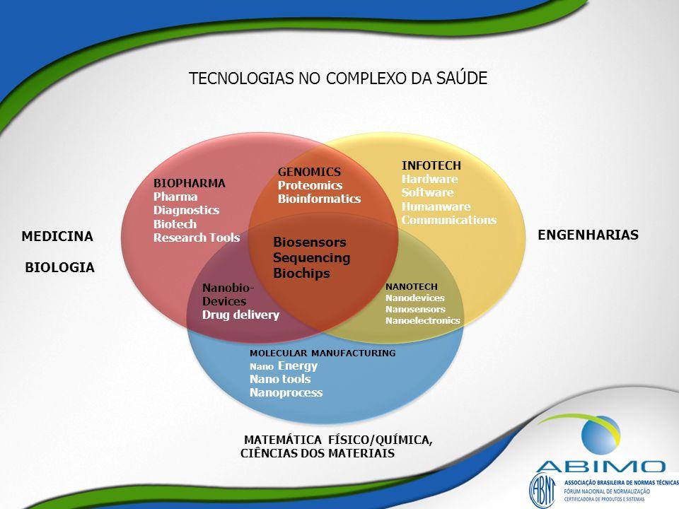 TECNOLOGIAS NO COMPLEXO DA SAÚDE