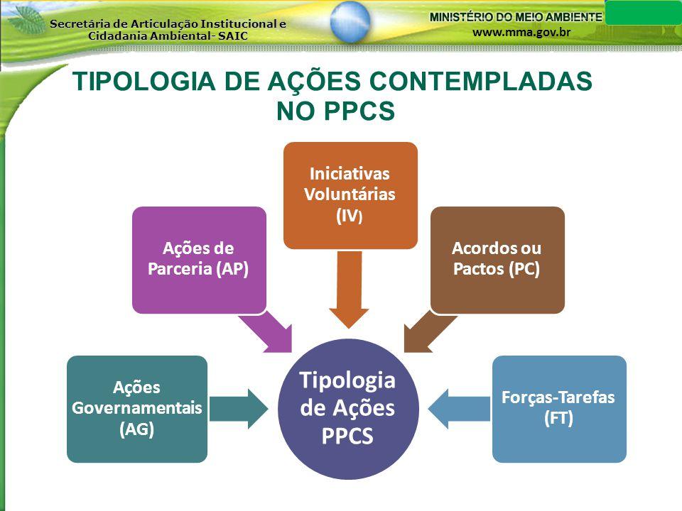 TIPOLOGIA DE AÇÕES CONTEMPLADAS