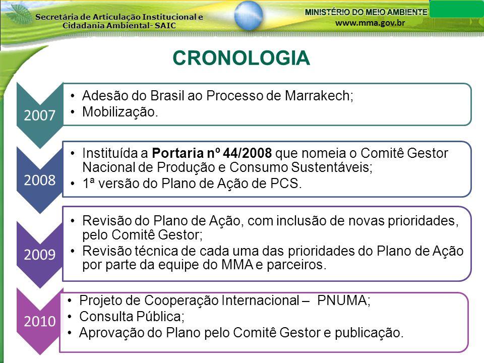 CRONOLOGIA Adesão do Brasil ao Processo de Marrakech; Mobilização.