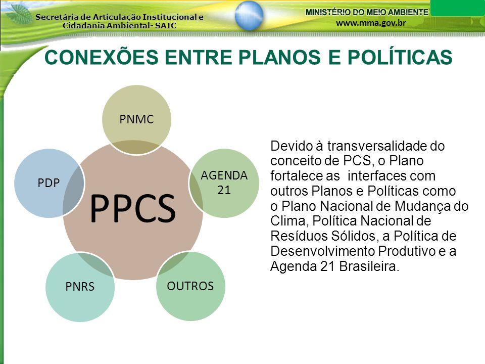 CONEXÕES ENTRE PLANOS E POLÍTICAS