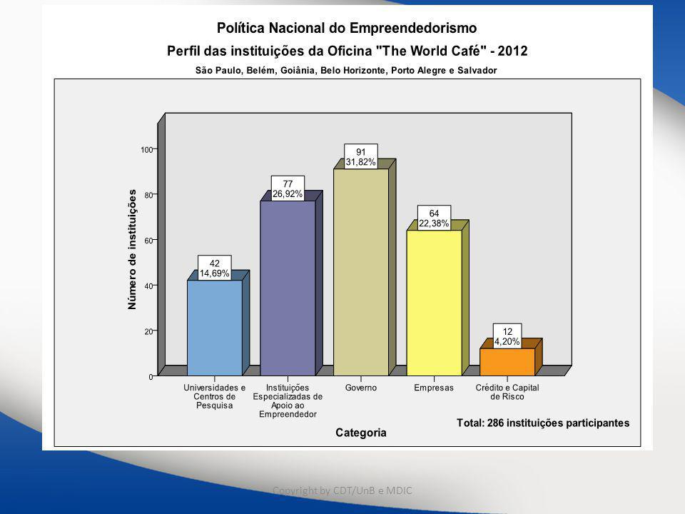 Distribuição de participantes oficinas por perfil