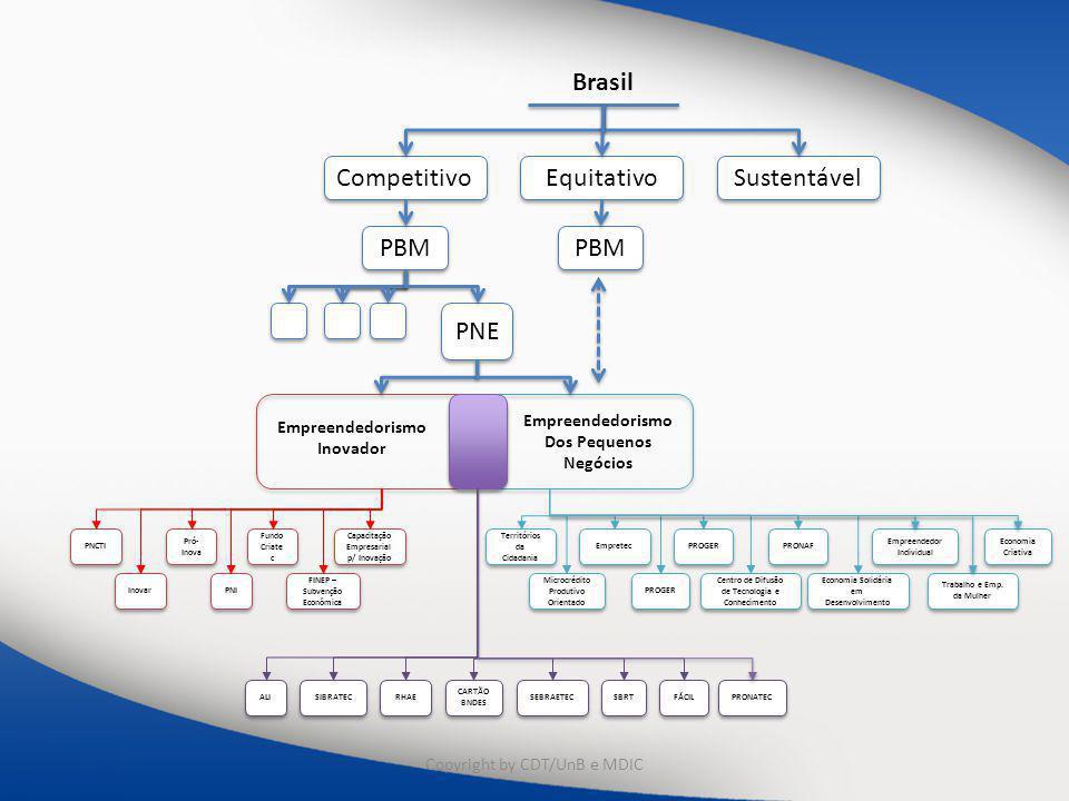 Brasil Competitivo Equitativo Sustentável PBM PBM PNE Empreendedorismo