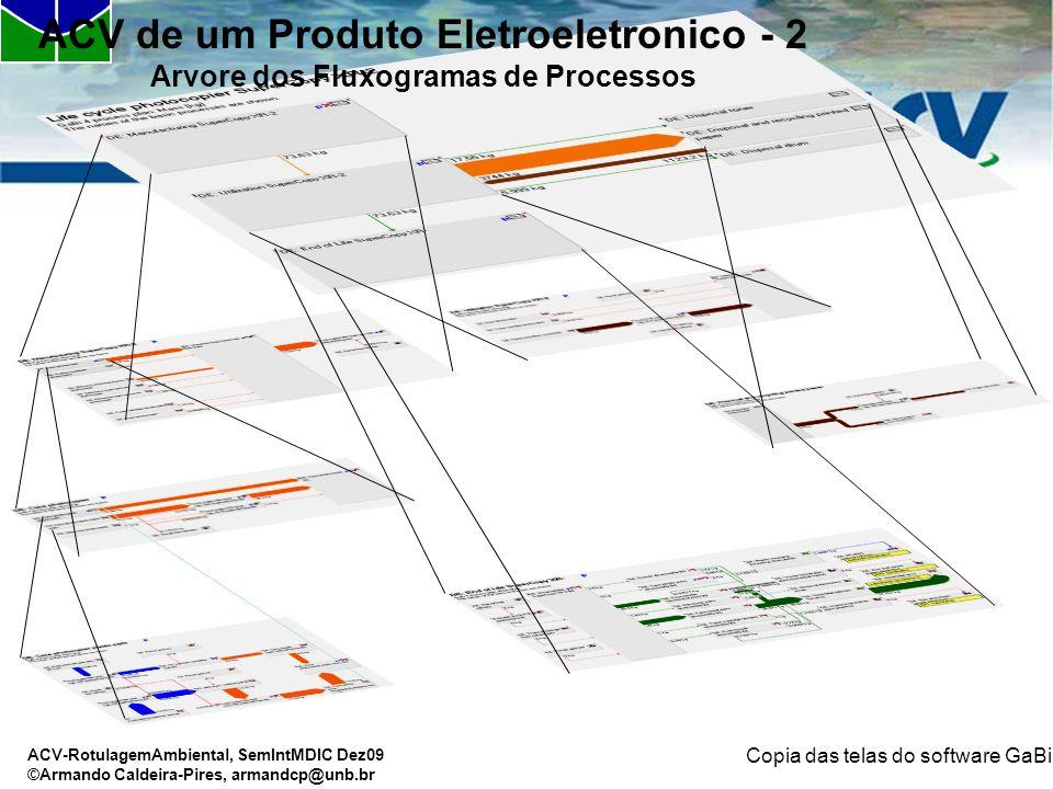 ACV de um Produto Eletroeletronico - 2 Arvore dos Fluxogramas de Processos