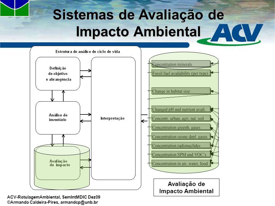 ISO-14040 Sistemas de Avaliação de Impacto Ambiental