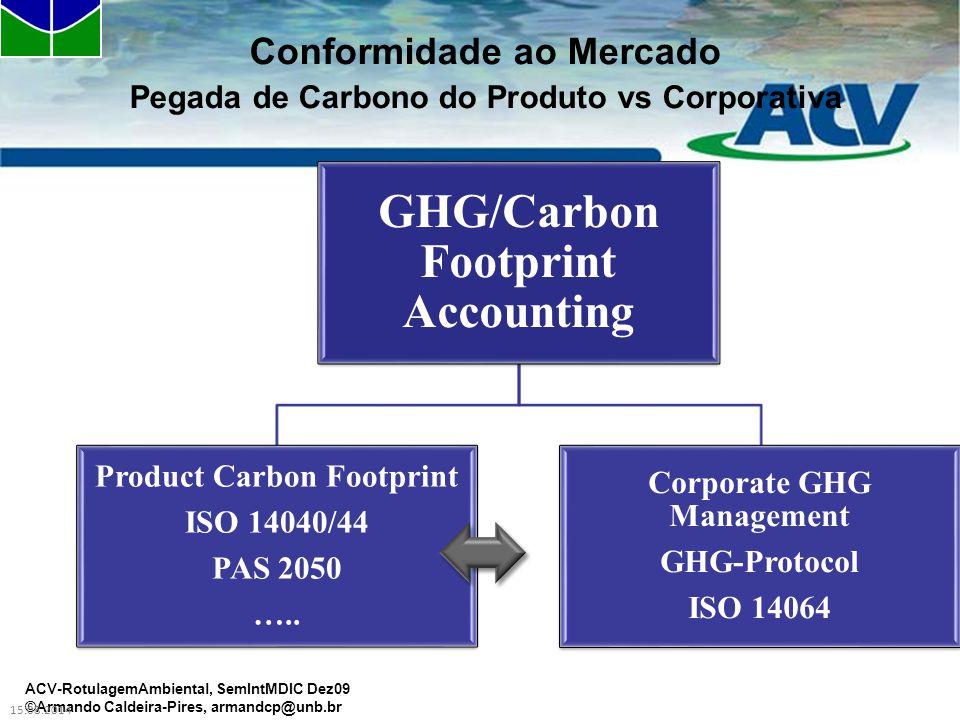 Conformidade ao Mercado Pegada de Carbono do Produto vs Corporativa