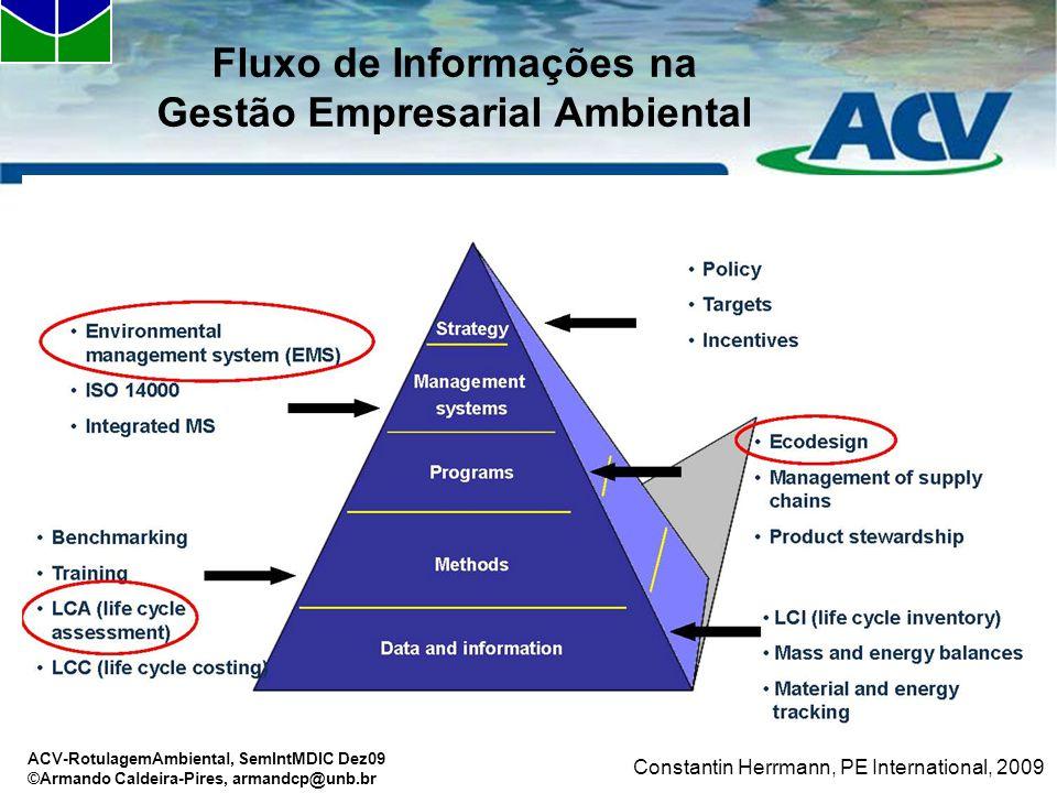 Fluxo de Informações na Gestão Empresarial Ambiental