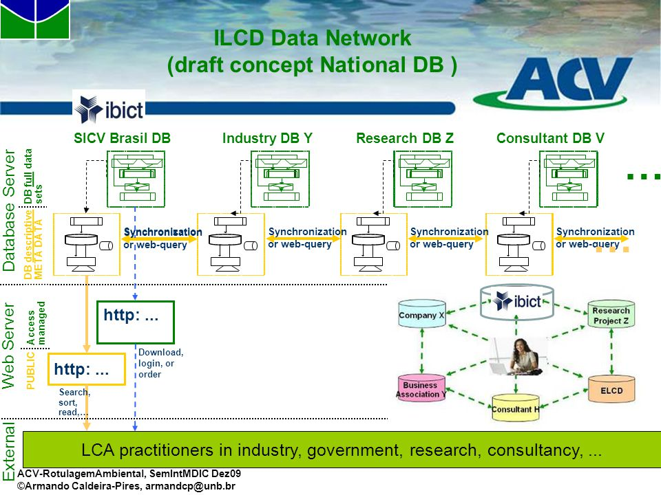 ILCD Data Network (draft concept National DB )