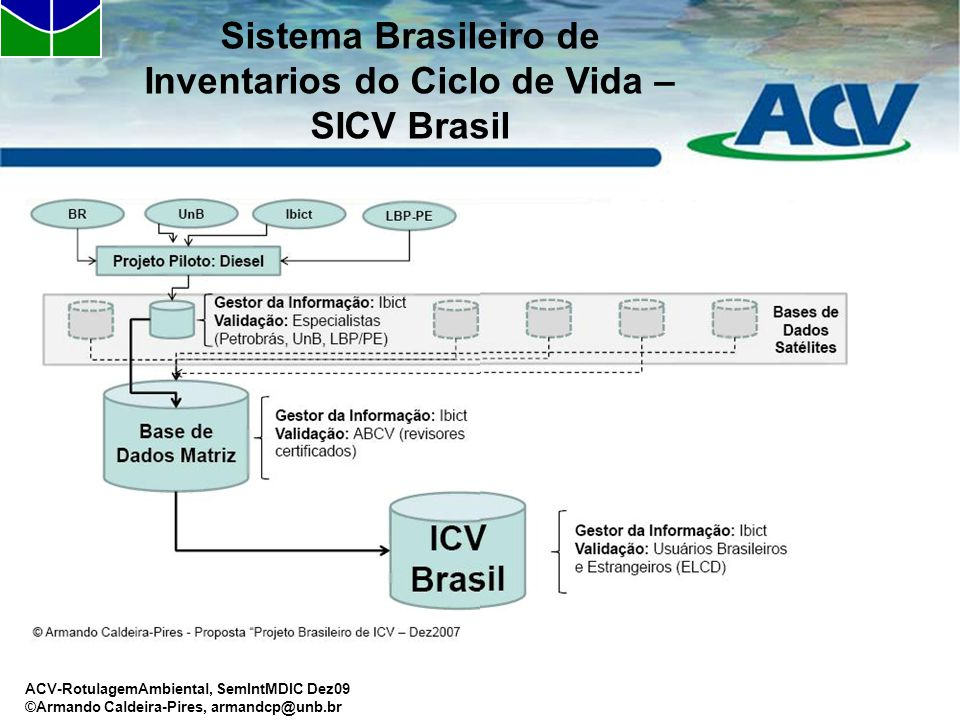 Sistema Brasileiro de Inventarios do Ciclo de Vida – SICV Brasil