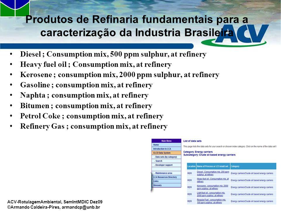 Produtos de Refinaria fundamentais para a caracterização da Industria Brasileira