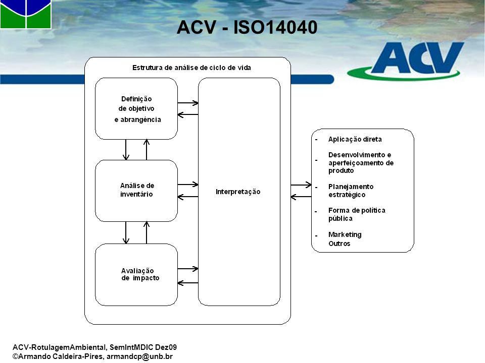 ACV - ISO14040