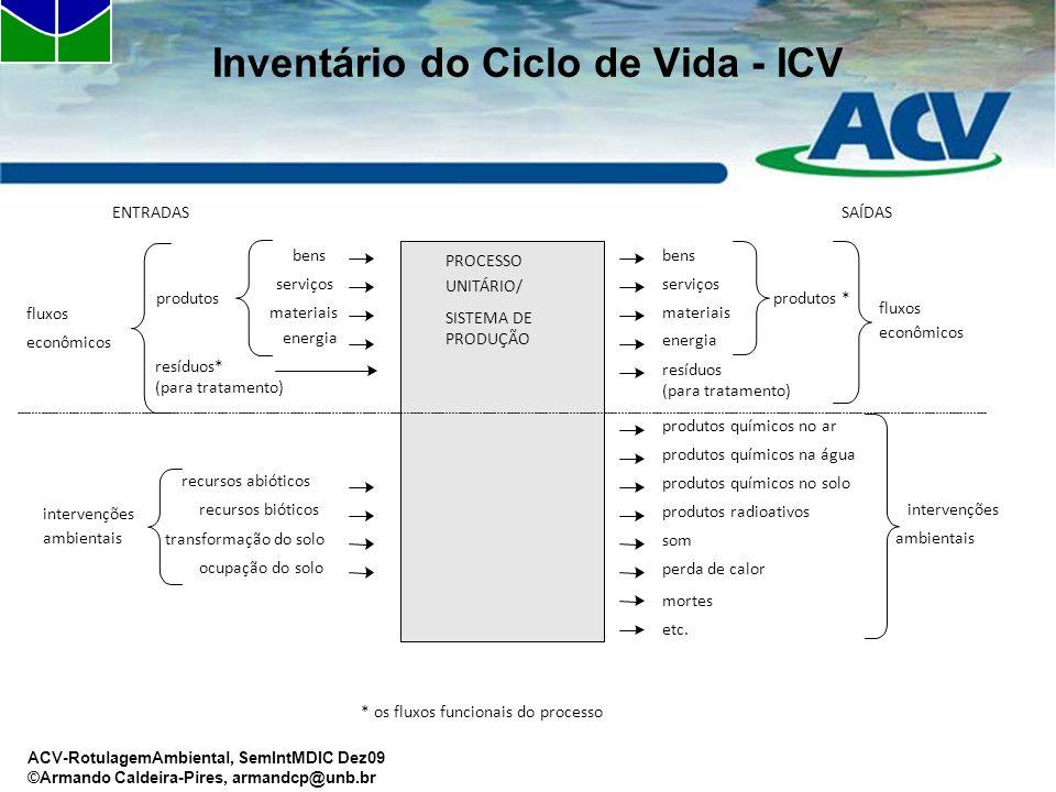 Inventário do Ciclo de Vida - ICV