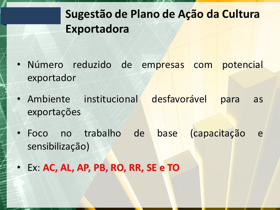 Sugestão de Plano de Ação da Cultura Exportadora