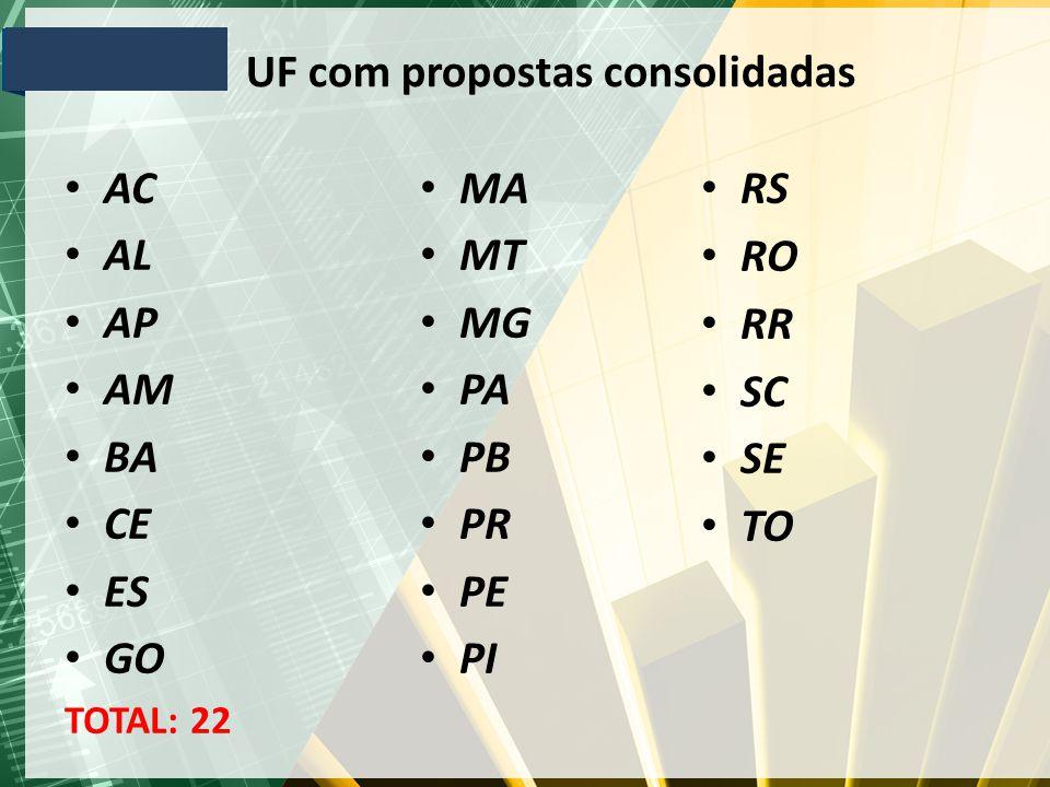 UF com propostas consolidadas