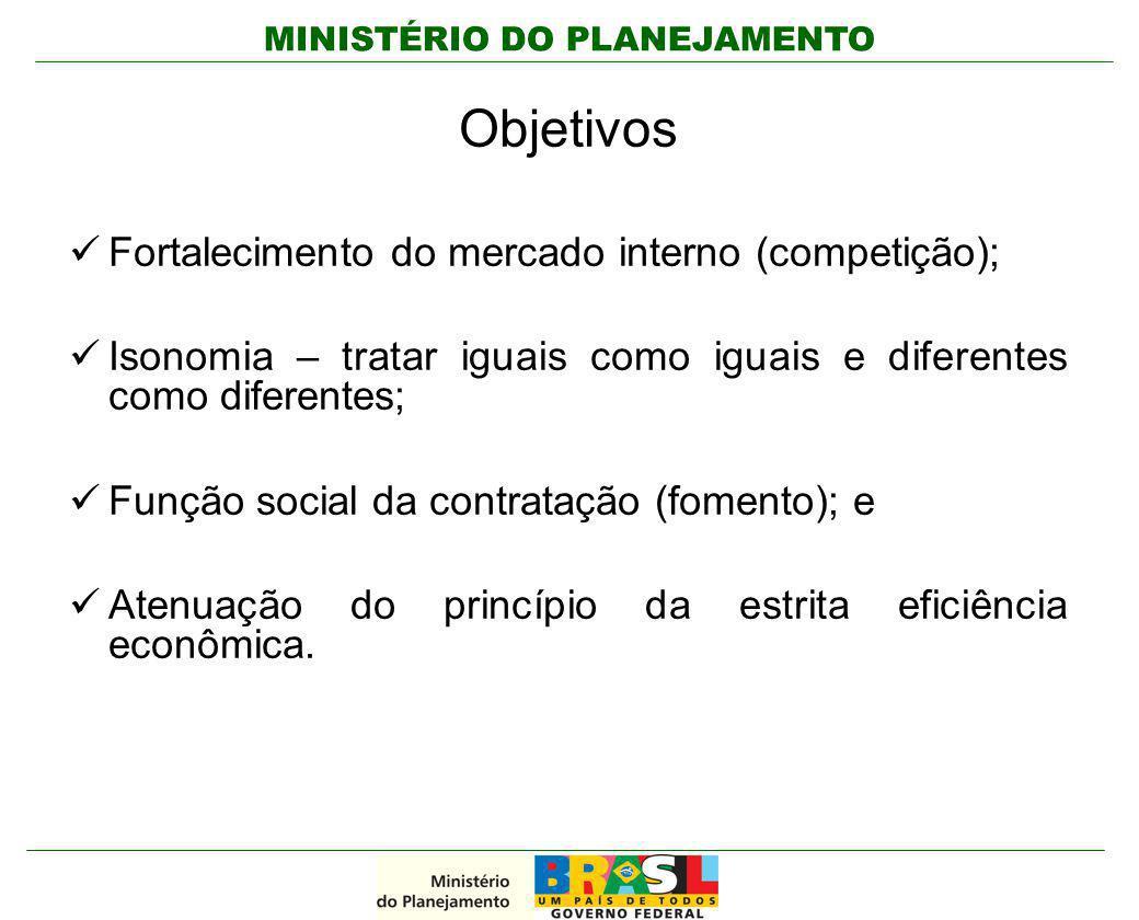Objetivos Fortalecimento do mercado interno (competição);