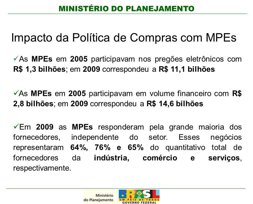 Impacto da Política de Compras com MPEs