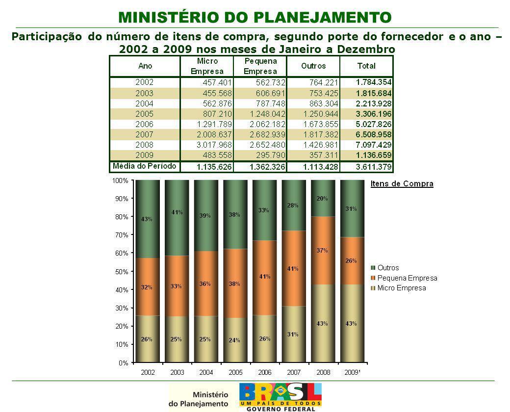 Participação do número de itens de compra, segundo porte do fornecedor e o ano – 2002 a 2009 nos meses de Janeiro a Dezembro