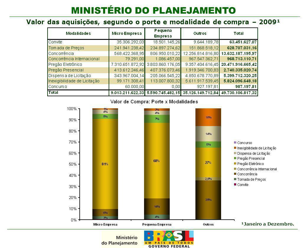 Valor das aquisições, segundo o porte e modalidade de compra – 2009¹