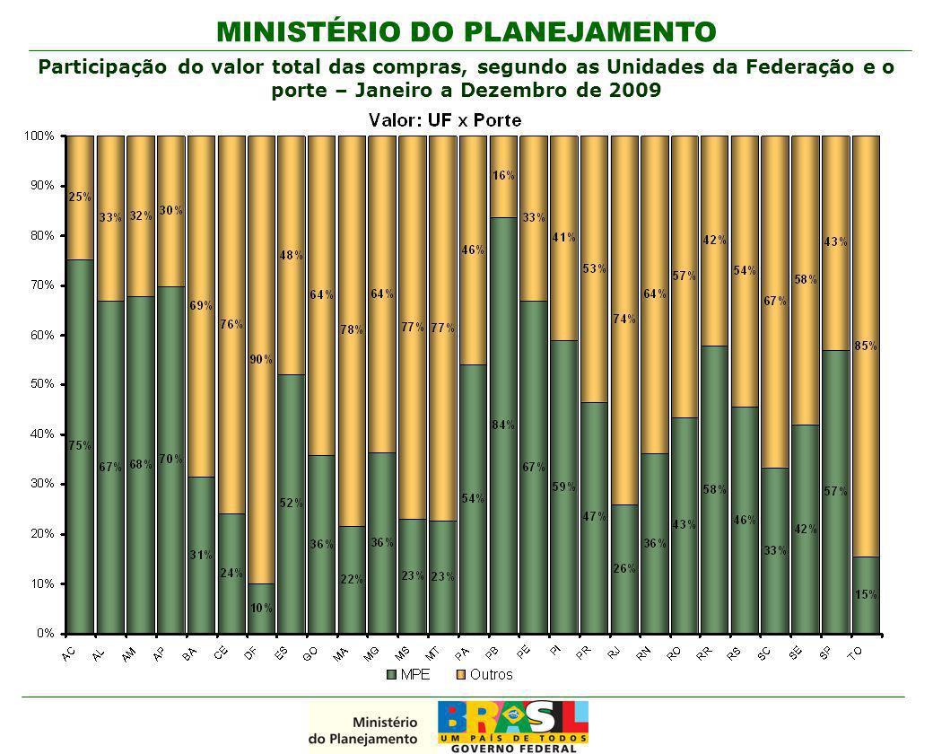 Participação do valor total das compras, segundo as Unidades da Federação e o porte – Janeiro a Dezembro de 2009