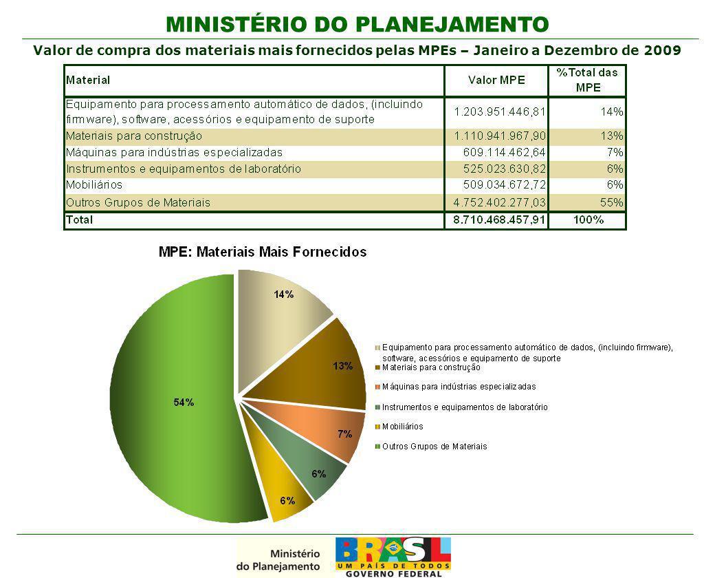 Valor de compra dos materiais mais fornecidos pelas MPEs – Janeiro a Dezembro de 2009
