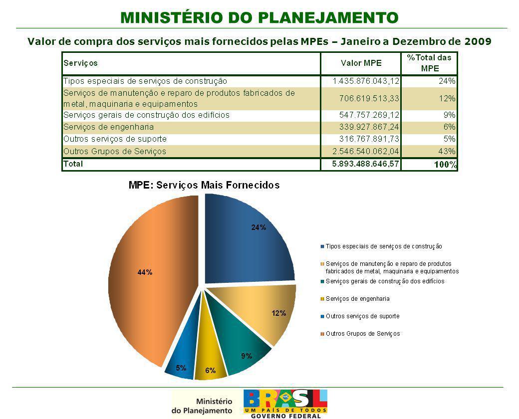 Valor de compra dos serviços mais fornecidos pelas MPEs – Janeiro a Dezembro de 2009