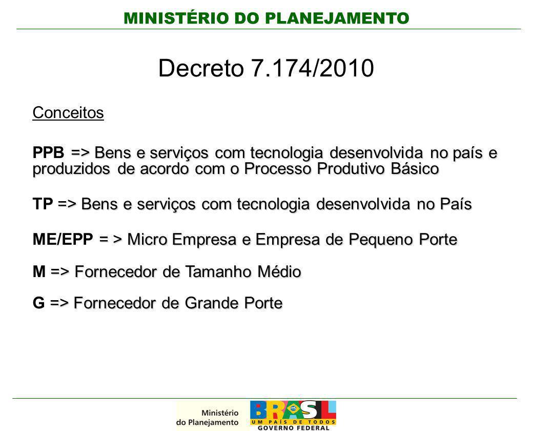 Decreto 7.174/2010 Conceitos. PPB => Bens e serviços com tecnologia desenvolvida no país e produzidos de acordo com o Processo Produtivo Básico.