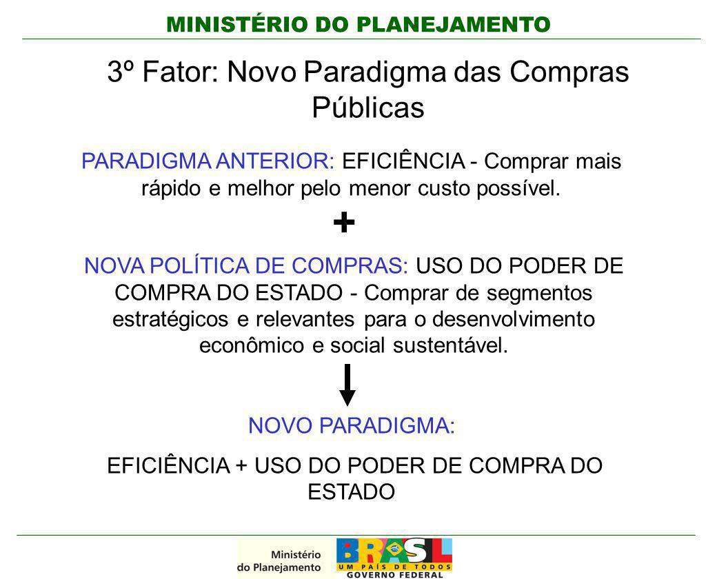 + 3º Fator: Novo Paradigma das Compras Públicas