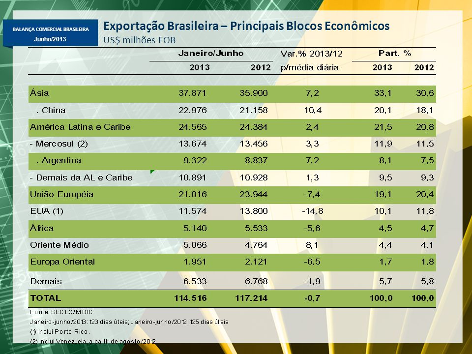 Exportação Brasileira – Principais Blocos Econômicos