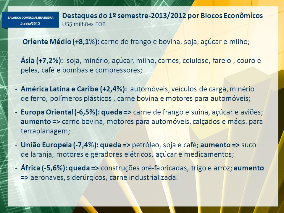 Destaques do 1º semestre-2013/2012 por Blocos Econômicos