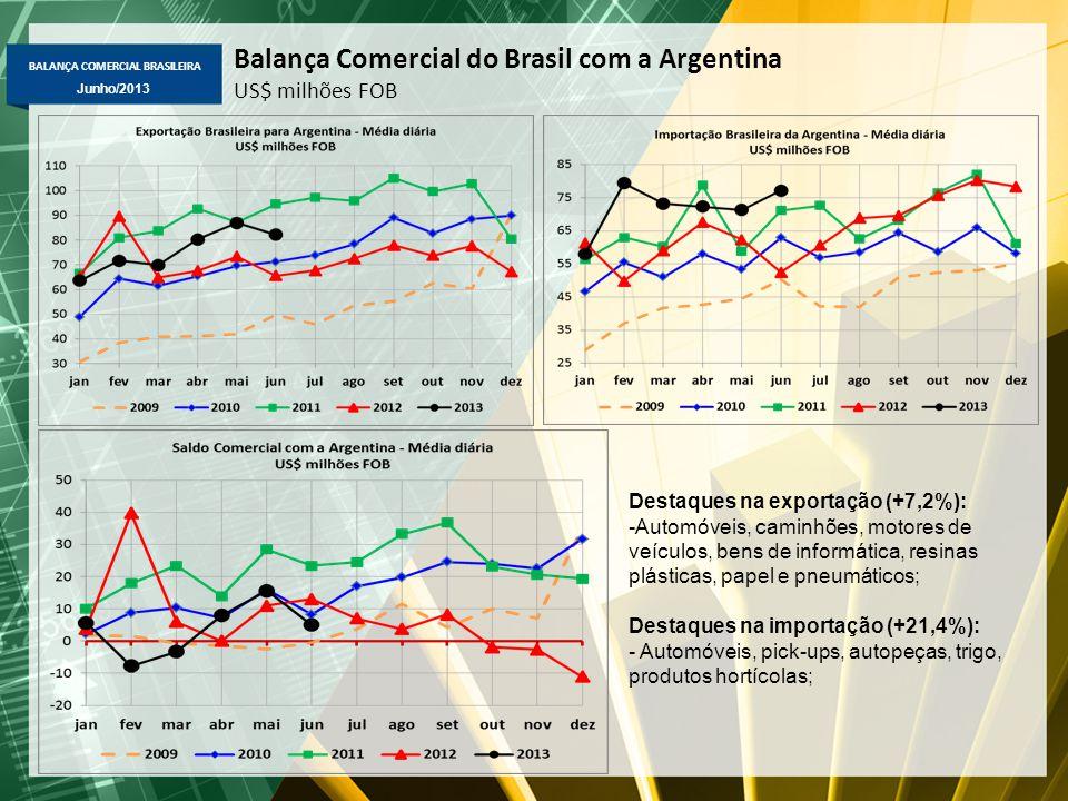 Balança Comercial do Brasil com a Argentina