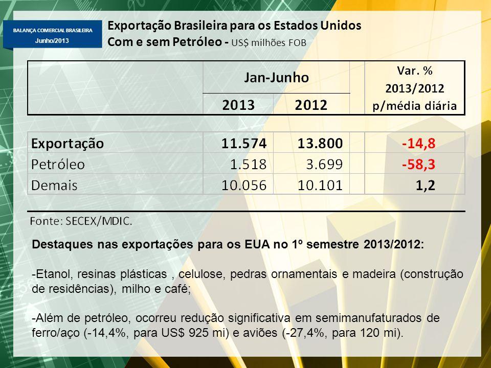 Exportação Brasileira para os Estados Unidos
