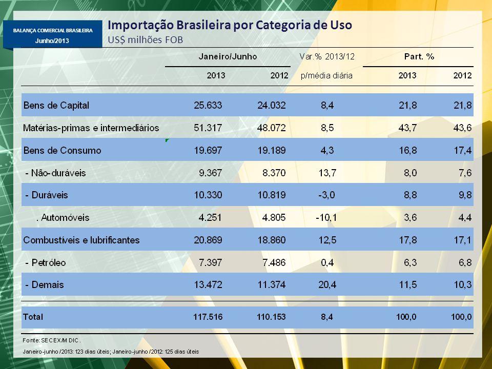 Importação Brasileira por Categoria de Uso US$ milhões FOB