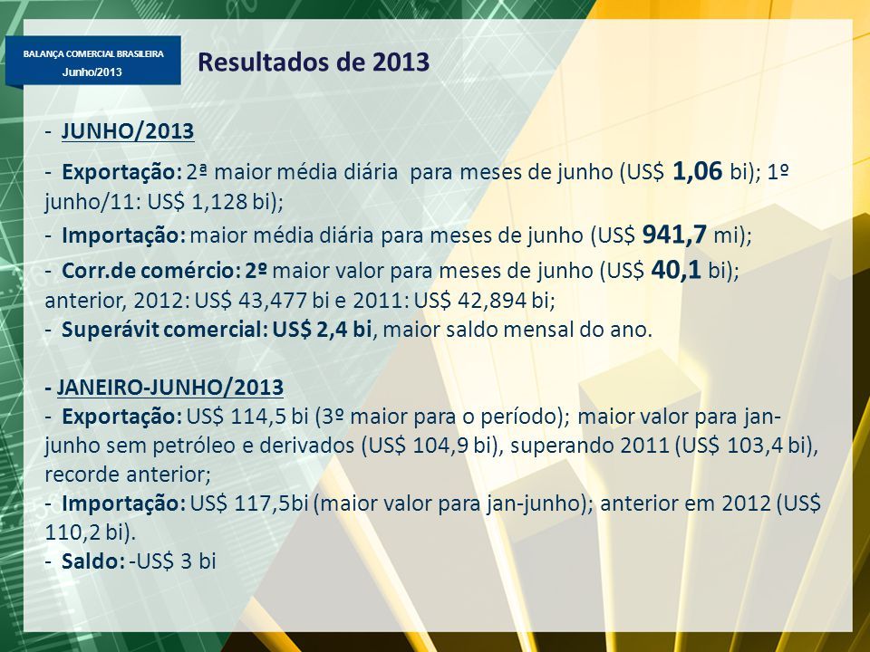 Resultados de 2013 JUNHO/2013. Exportação: 2ª maior média diária para meses de junho (US$ 1,06 bi); 1º junho/11: US$ 1,128 bi);