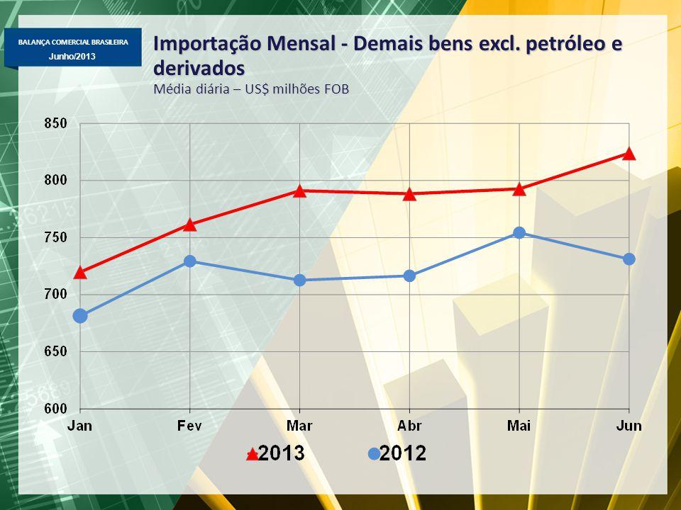 Importação Mensal - Demais bens excl. petróleo e derivados