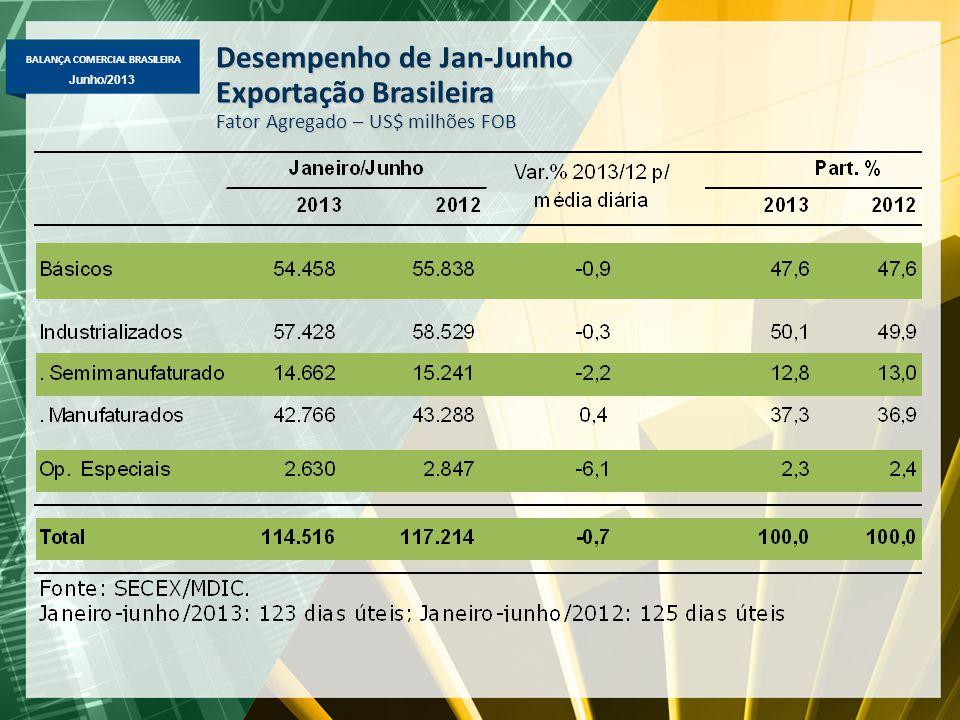 Desempenho de Jan-Junho Exportação Brasileira