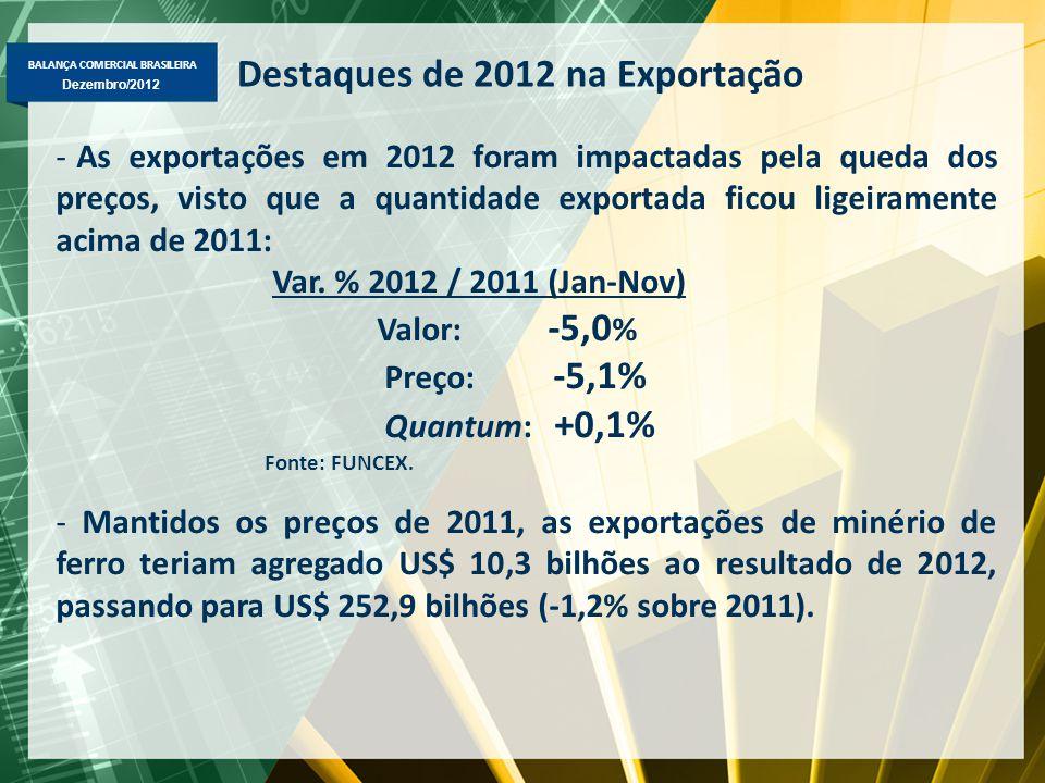 Destaques de 2012 na Exportação