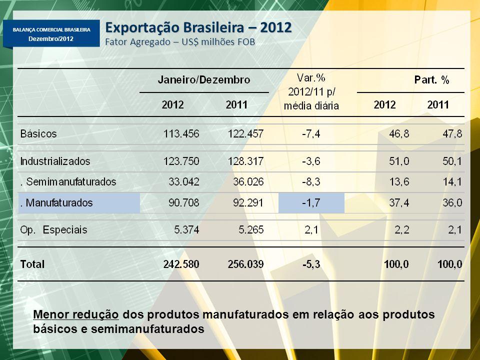 Exportação Brasileira – 2012