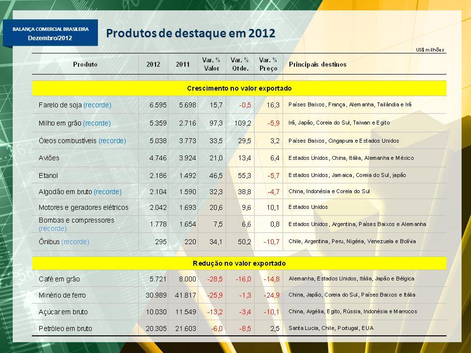Produtos de destaque em 2012