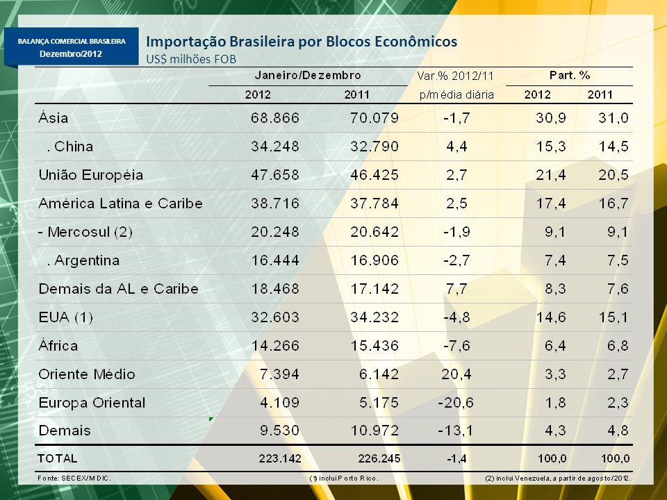 Importação Brasileira por Blocos Econômicos US$ milhões FOB