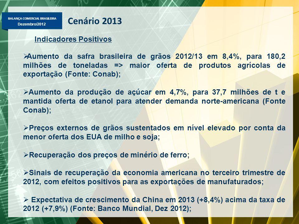 Cenário 2013 Indicadores Positivos