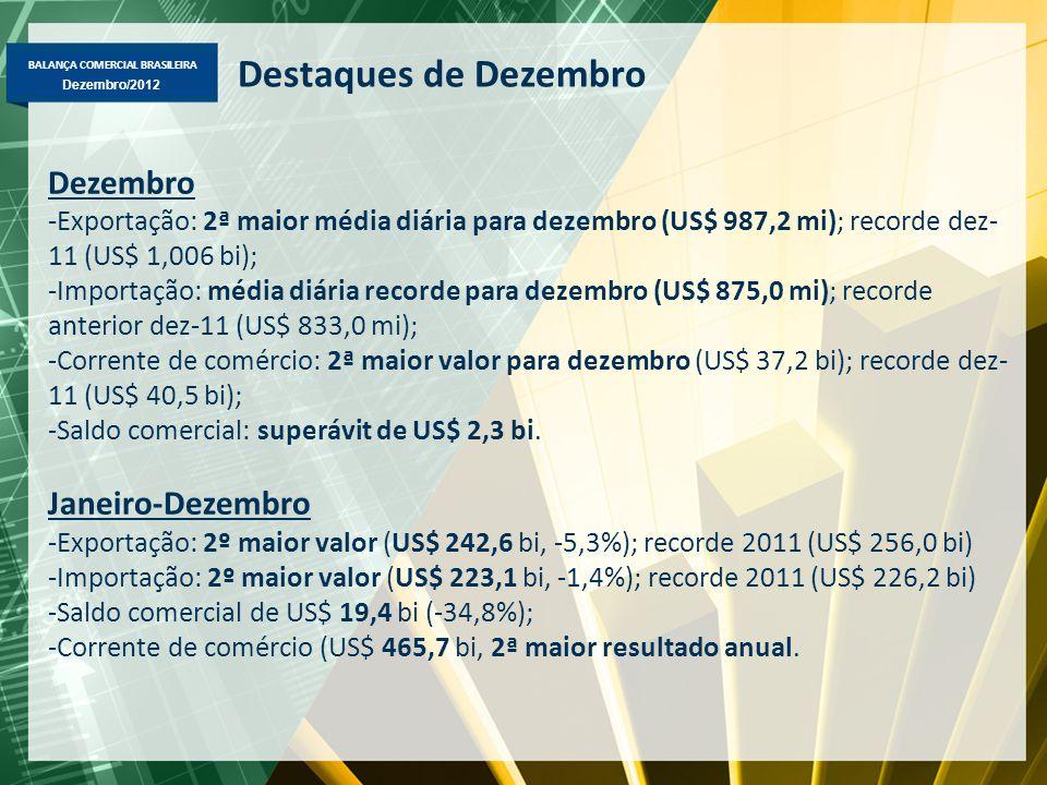 Destaques de Dezembro Dezembro Janeiro-Dezembro