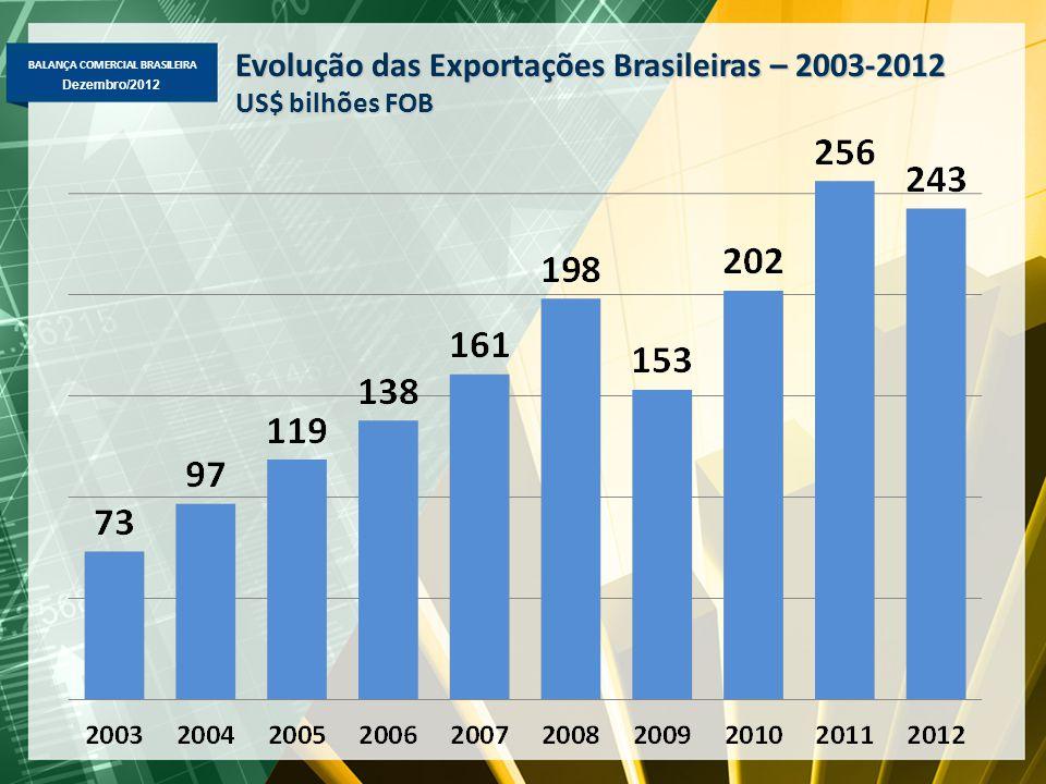 Evolução das Exportações Brasileiras – 2003-2012