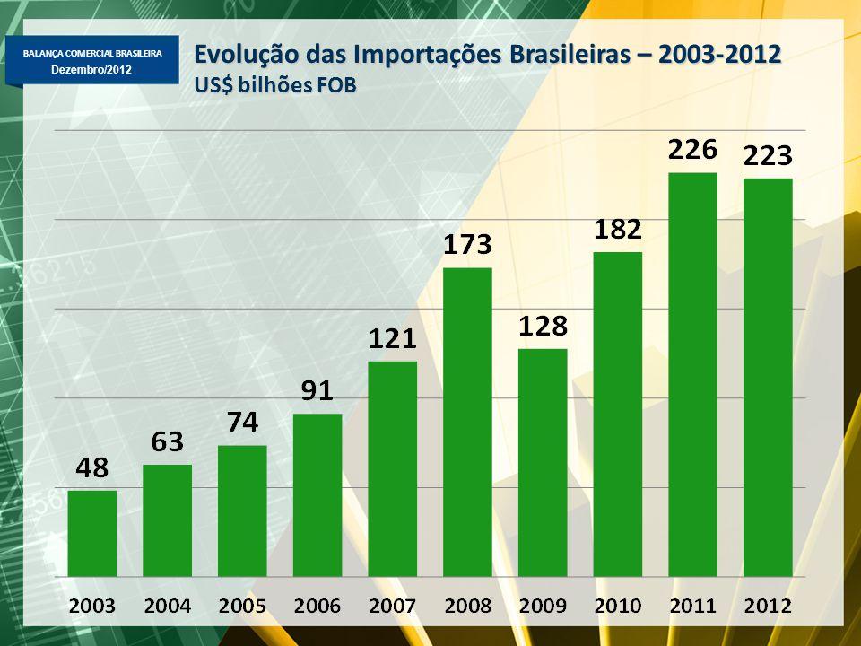 Evolução das Importações Brasileiras – 2003-2012