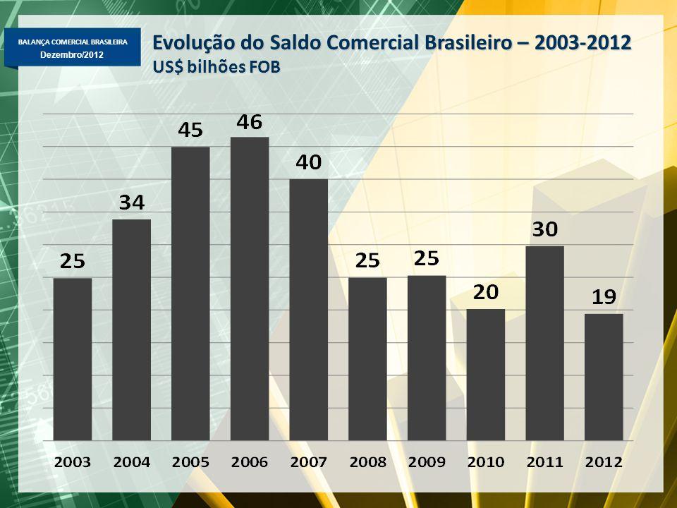 Evolução do Saldo Comercial Brasileiro – 2003-2012
