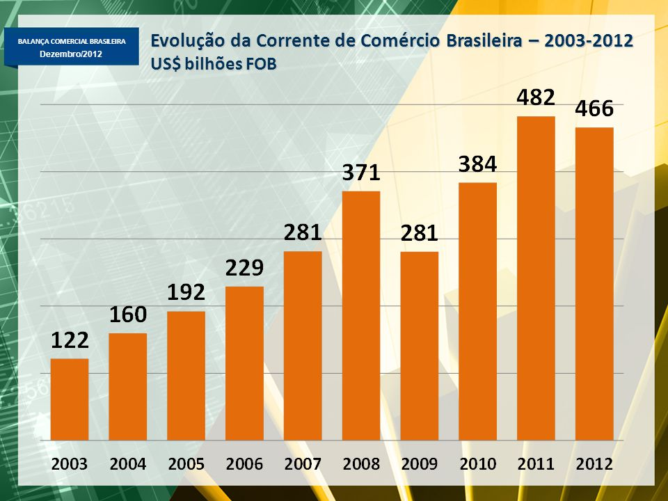 Evolução da Corrente de Comércio Brasileira – 2003-2012