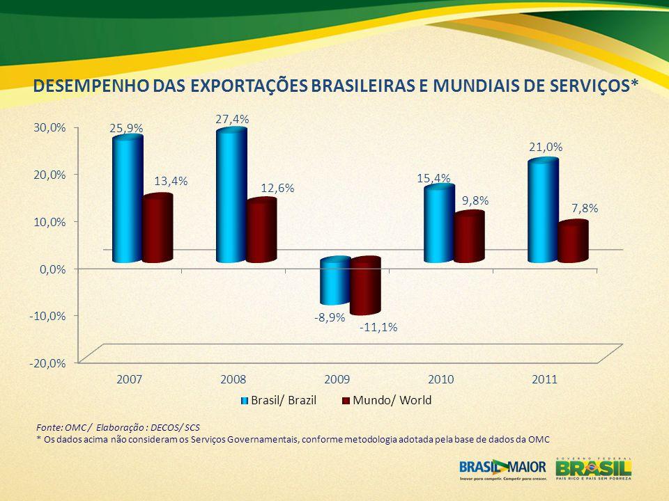 DESEMPENHO DAS EXPORTAÇÕES BRASILEIRAS E MUNDIAIS DE SERVIÇOS*