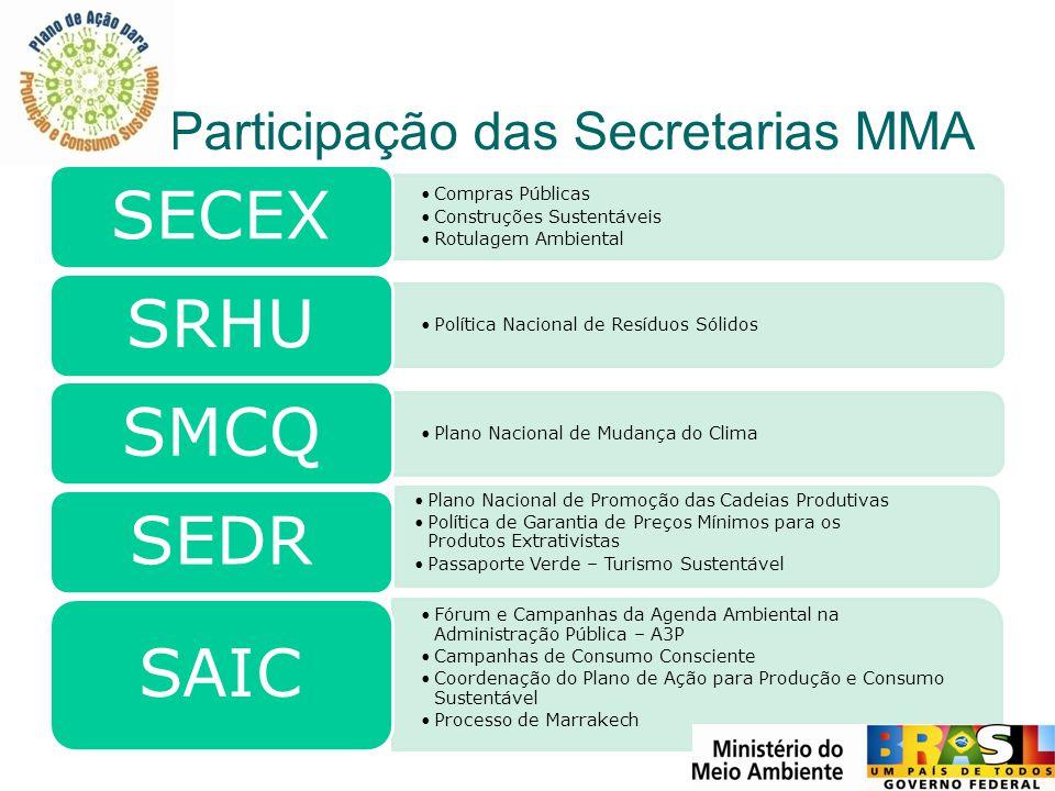 Participação das Secretarias MMA