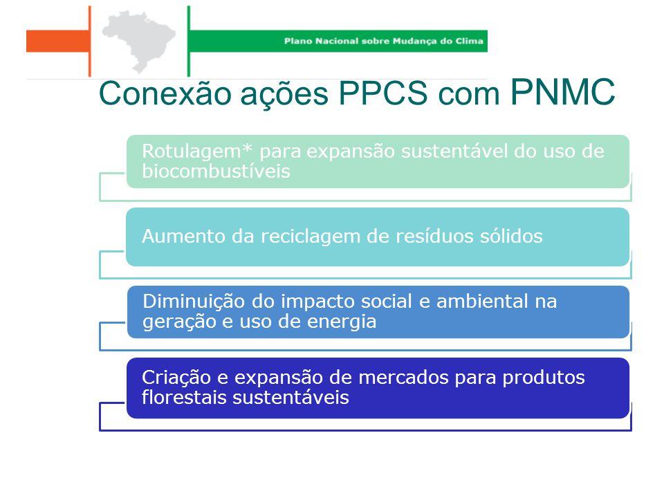 Conexão ações PPCS com PNMC
