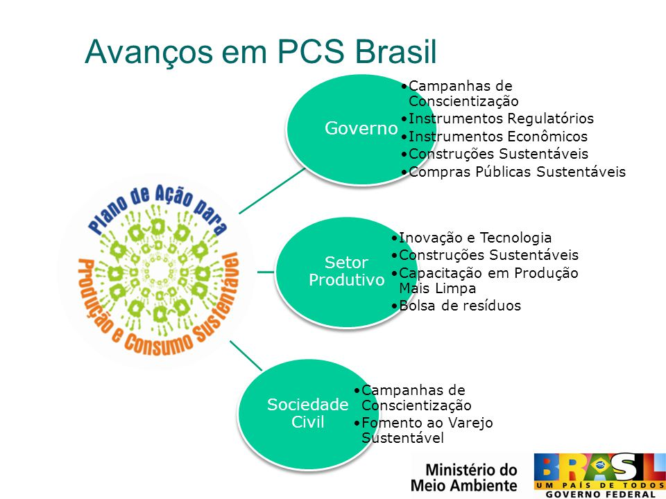 Avanços em PCS Brasil Campanhas de Conscientização