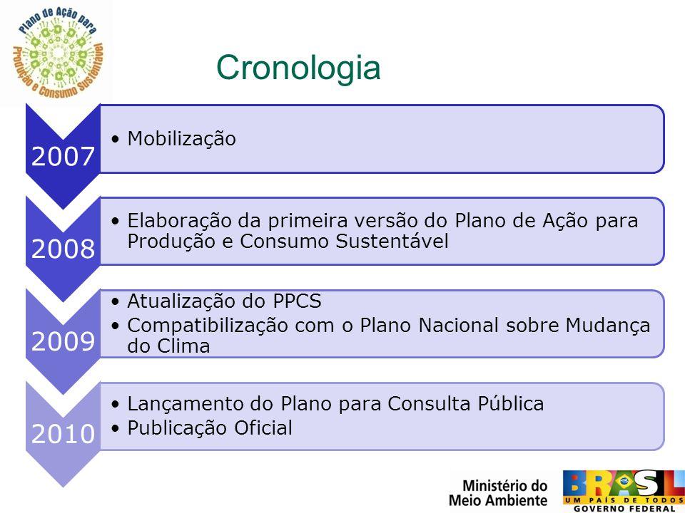 Cronologia Mobilização