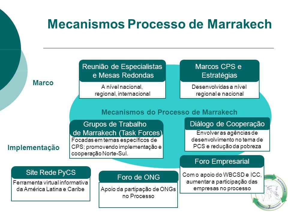 Mecanismos do Processo de Marrakech